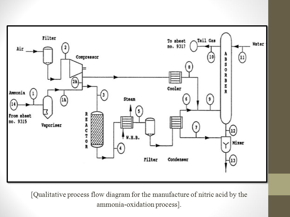 [Qualitative process flow diagram for the manufacture of nitric acid by the ammonia-oxidation process].